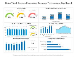 Out Of Stock Rate And Inventory Turnover Procurement Dashboard