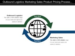 Outbound Logistics Marketing Sales Product Pricing Process Design