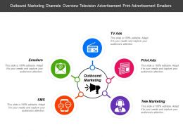 Outbound Marketing Channels Overview Television Advertisement Print Advertisement Emailers