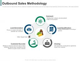 Outbound Sales Methodology Developing Refining B2b Sales Strategy Company Ppt Pictures