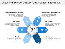 Outbound Service Delivery Organization Infrastructure Customer Relationship Management