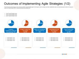 Outcomes Of Implementing Agile Strategies Development Ppt Brochure