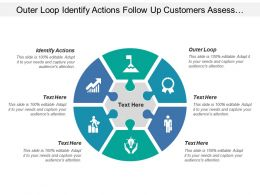 Outer Loop Identify Actions Follow Up Customers Assess Experience