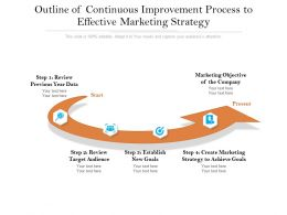 Outline Of Continuous Improvement Process To Effective Marketing Strategy