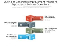 Outline Of Continuous Improvement Process To Expand Your Business Operations
