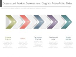 Outsourced Product Development Diagram Powerpoint Slides