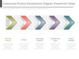 outsourced_product_development_diagram_powerpoint_slides_Slide01