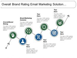 Overall Brand Rating Email Marketing Solution Community Members
