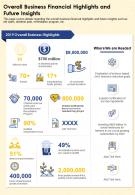 Overall Business Financial Highlights And Future Insights Presentation Report Infographic PPT PDF Document