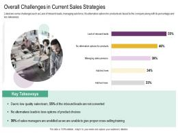 Overall Challenges In Current Sales Strategies Cross Selling Strategies Ppt Structure