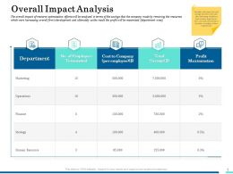 Overall Impact Analysis Finance Ppt Powerpoint Presentation Slides