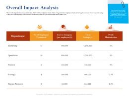 Overall Impact Analysis Operations Ppt Powerpoint Presentation Model Grid