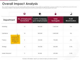 Overall Impact Analysis Ppt Powerpoint Presentation Model Example