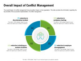 Overall Impact Of Conflict Management Disengagement Ppt Powerpoint Presentation Portfolio Background