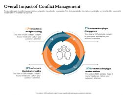 Overall Impact Of Conflict Management Reduction Ppt File Brochure