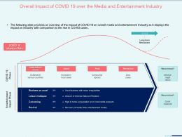 Overall Impact Of Covid 19 Over The Media Rescission Ppt Presentation Show