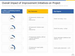 Overall Impact Of Improvement Initiatives On Project Construction Project Risk Landscape Ppt Icons