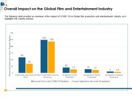 Overall Impact On The Global Film And Entertainment Industry M1500 Ppt Powerpoint Presentation Ideas