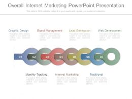 Overall Internet Marketing Powerpoint Presentation