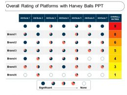 Overall Rating Of Platforms With Harvey Balls Ppt