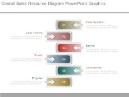 Overall Sales Resource Diagram Powerpoint Graphics
