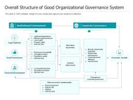 Overall Structure Of Good Organizational Governance System