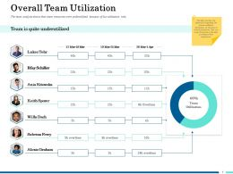 Overall Team Utilization Ppt Powerpoint Presentation Show Infographics