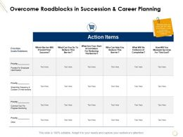 Overcome Roadblocks In Succession And Career Planning Ppt Presentation Good