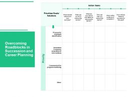 Overcoming Roadblocks In Succession And Career Planning Identification Ppt Infographic