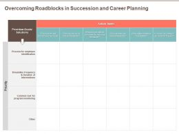 Overcoming Roadblocks In Succession And Career Planning Of Duration Ppt Powerpoint Presentation Summary
