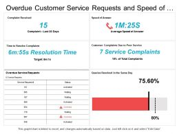 Overdue Customer Service Requests And Speed Of Answer Dashboard