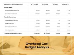Overhead Cost Budget Analysis Opportunity Ppt Powerpoint Presentation Ideas Example
