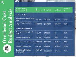 Overhead Cost Budget Analysis Powerpoint Slide Inspiration