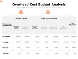Overhead Cost Budget Analysis Ppt Powerpoint Presentation Pictures Images