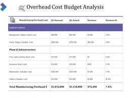 Overhead Cost Budget Analysis Presentation Slides