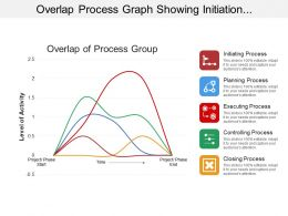 Overlap Process Graph Showing Initiation And Execution Process
