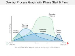 Overlap Process Graph With Phase Start And Finish