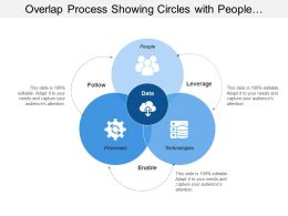 Overlap Process Showing Circles With People Processes And Technologies