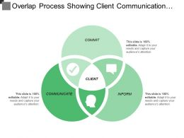Overlap Process Showing Client Communication With Commit And Inform