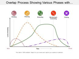 Overlap Process Showing Various Phases With Level Of Interaction