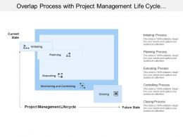 Overlap Process With Project Management Life Cycle With Execution And Controlling Phase