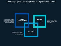 Overlapping Square Displaying Threat To Organisational Culture
