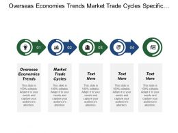 Overseas Economies Trends Market Trade Cycles Specific Industry Factor