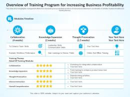 Overview  Of Training Program For Increasing Business Profitability