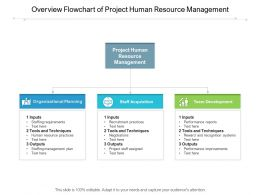 Overview Flowchart Of Project Human Resource Management