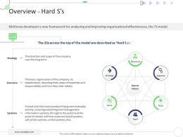 Overview Hard Ss Mckinsey 7s Strategic Framework Project Management Ppt Elements