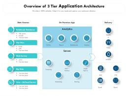 Overview Of 3 Tier Application Architecture