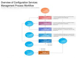 Overview Of Configuration Services Management Process Workflow