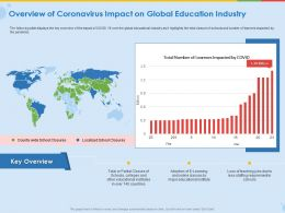 Overview Of Coronavirus Impact On Global Education Industry Ppt Icon