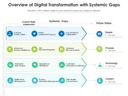 Overview Of Digital Transformation With Systemic Gaps